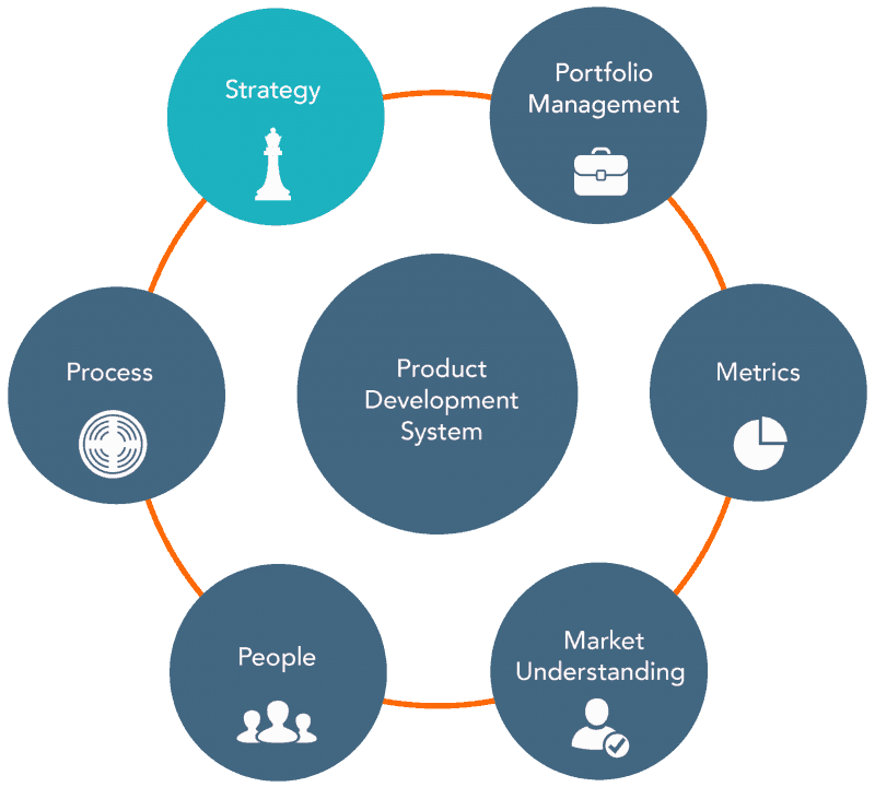 New product development strategy adapts to changing markets for Product development corporation