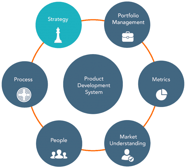 New Product Development Strategy Adapts to Changing Markets