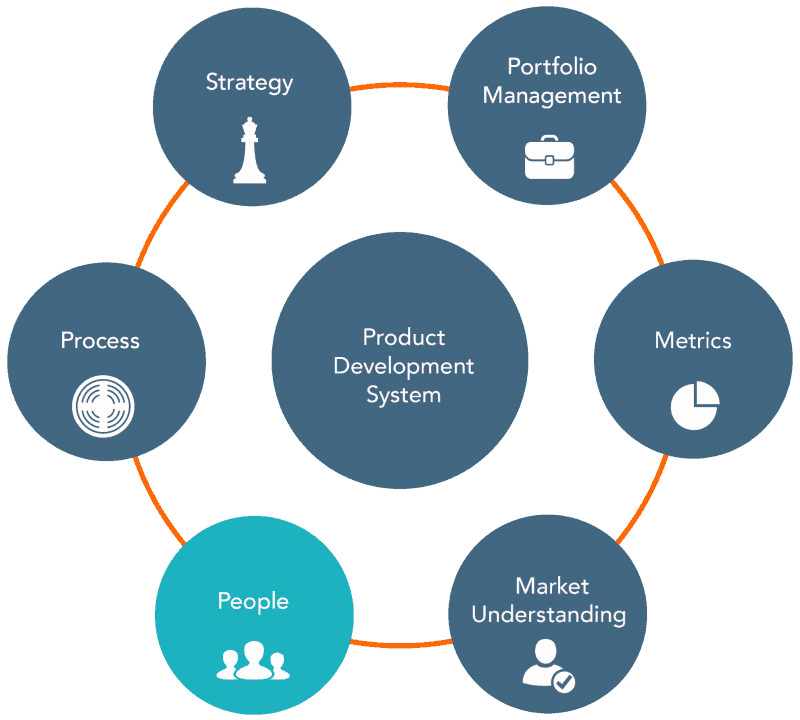 Product development teams that deliver for Company product development