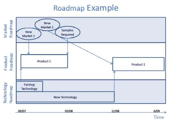 roadmap one helpful feature of roadmaps