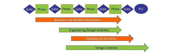 Generic phased and gated process with business and design controls timing