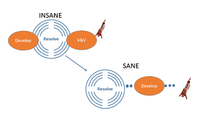sane and insane product development process