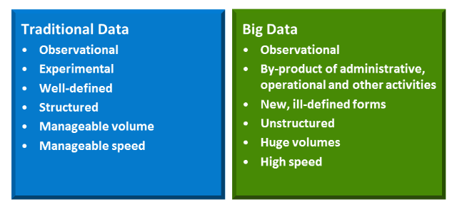 traditional data vs. big data