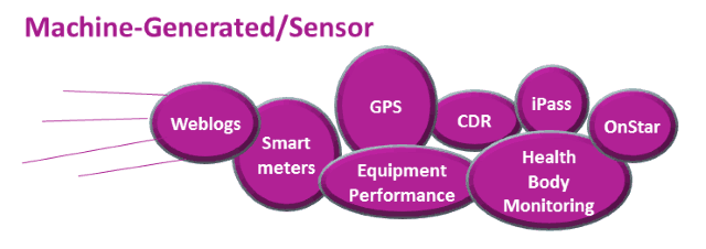 machine generated and sensor data types