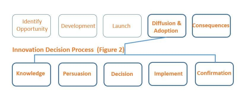 innovation decision process integrated with the product development process