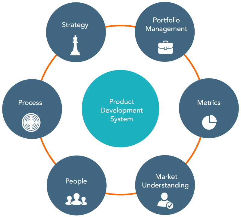 New Product Development System