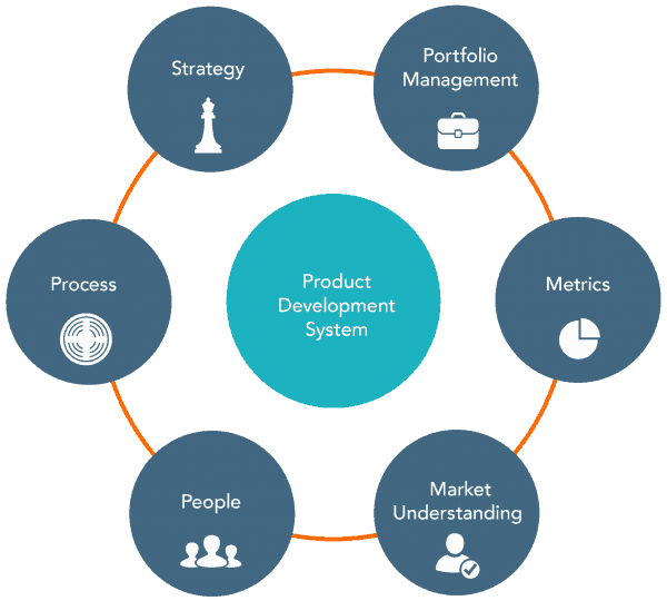 New product development system for Product development consulting