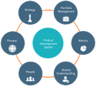 systems approach to product development